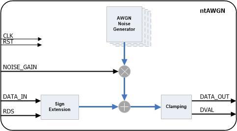 AWGN Channel Emulator – ntAWGN – Noesis Technologies