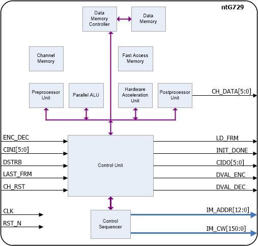 CS-ACELP 8 kbps codec – ntG729 – Noesis Technologies