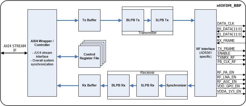 OFDM Baseband Processor – ntOFDM_BBP – Noesis Technologies