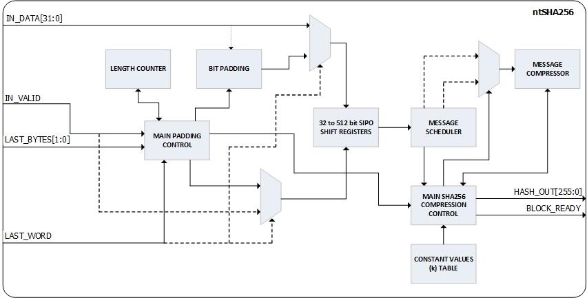 SHA 256-bit Hash Generator-ntSHA256 – Noesis Technologies